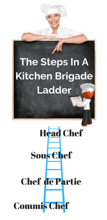 The Kitchen Brigade Ladder