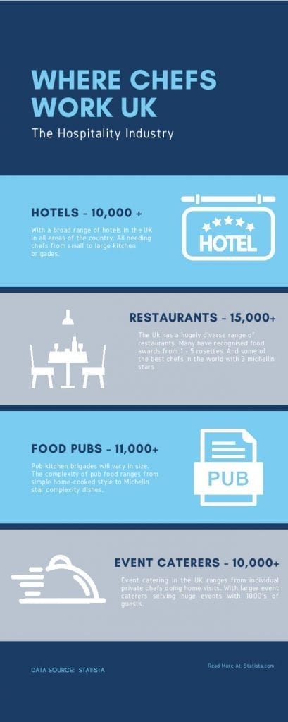 Where-Chefs-Work-Infographic